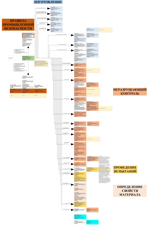 схема аппараты колонного типа