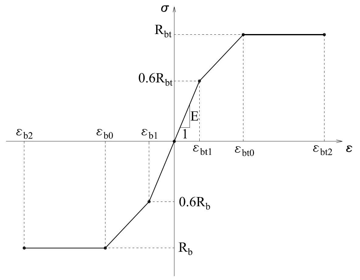 диаграммы бетона